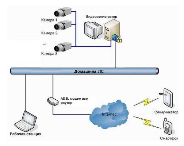 Системы видеонаблюдения установка своими руками 2